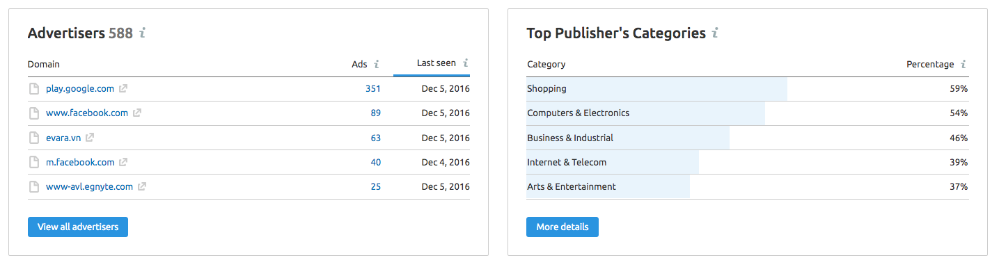 Display Advertising Publisher's Categories