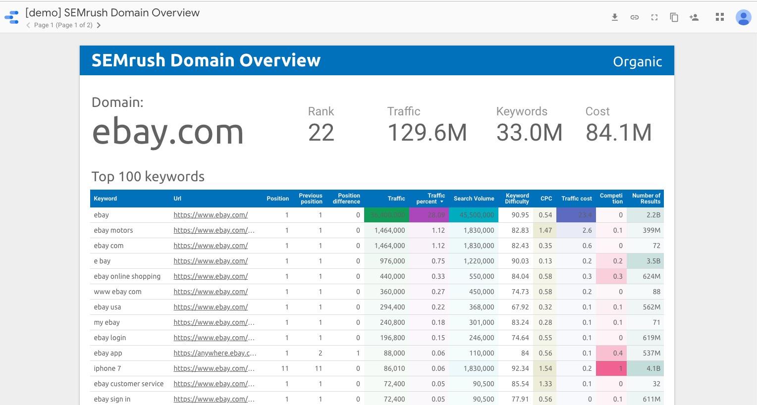 Integración de los datos de Semrush con Google Data Studio image 6