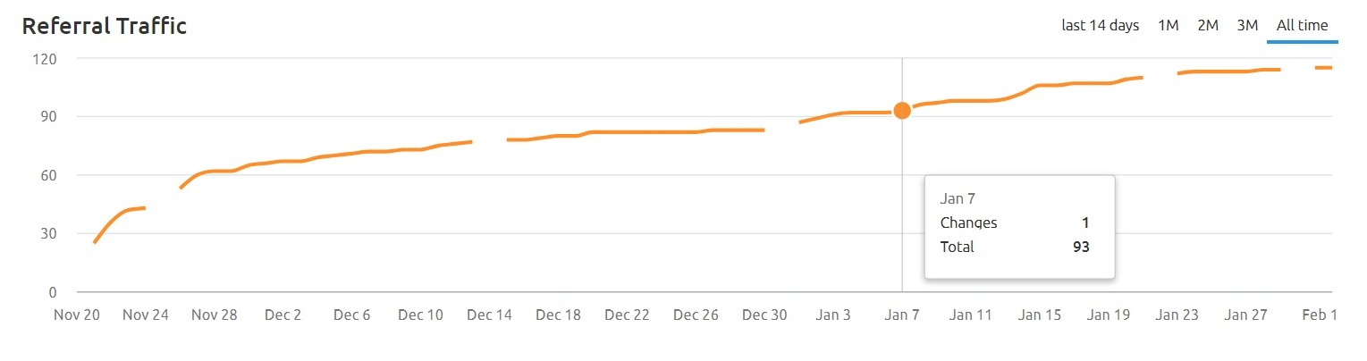 How to Track Referral Traffic from Your Guest Post image 2
