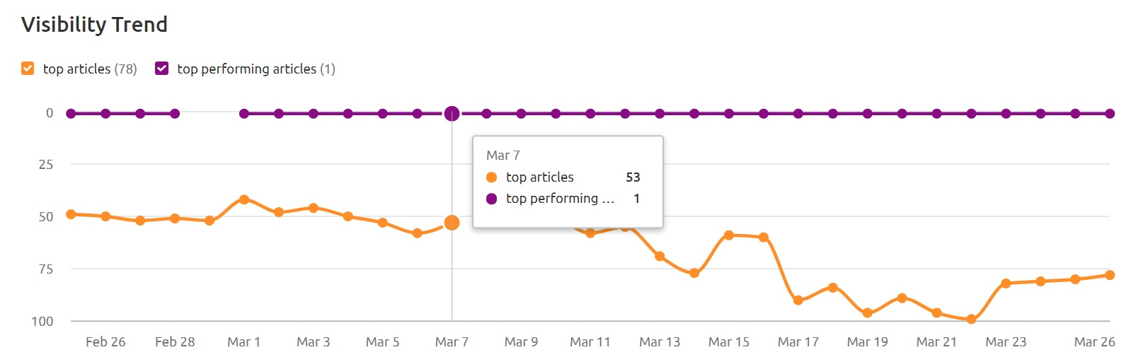 How to Analyze the Performance of Your Guest Posts image 2