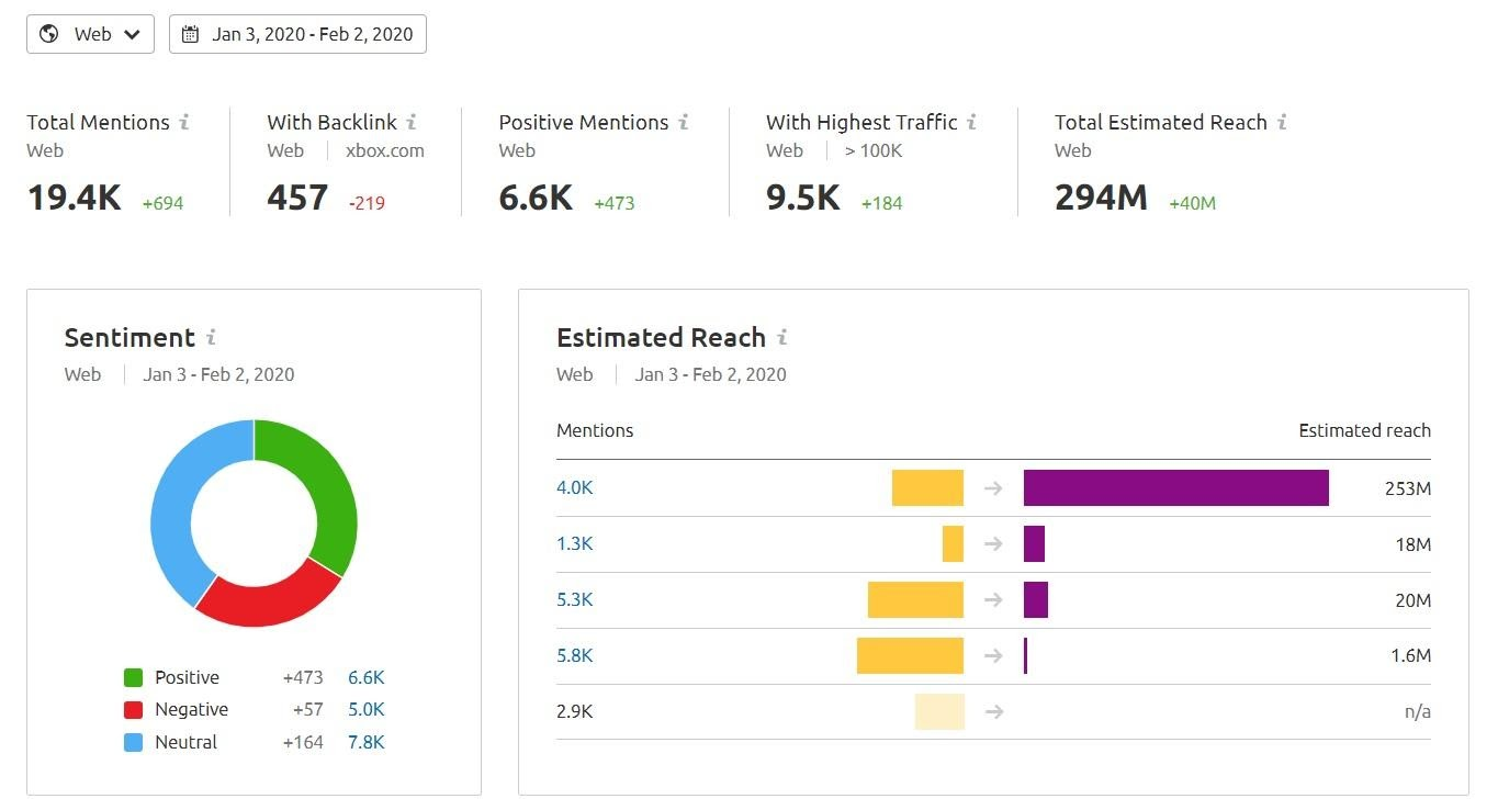 Brand Monitoring - mentions on Web, Forums, Instagram, or Twitter