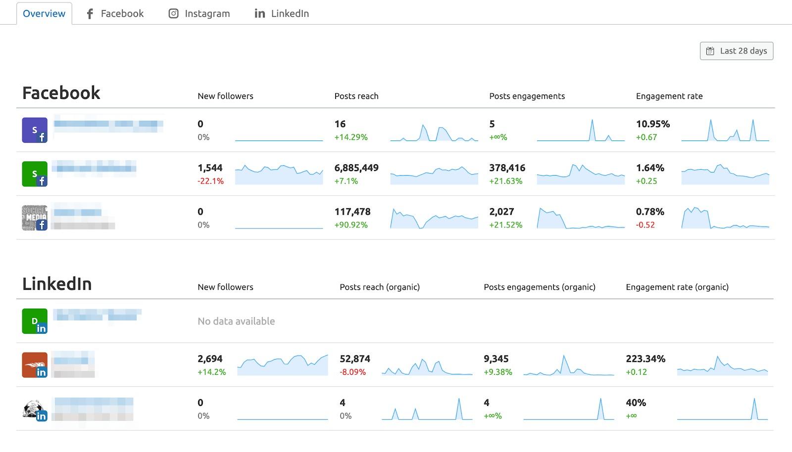 Social Media Analytics image 1