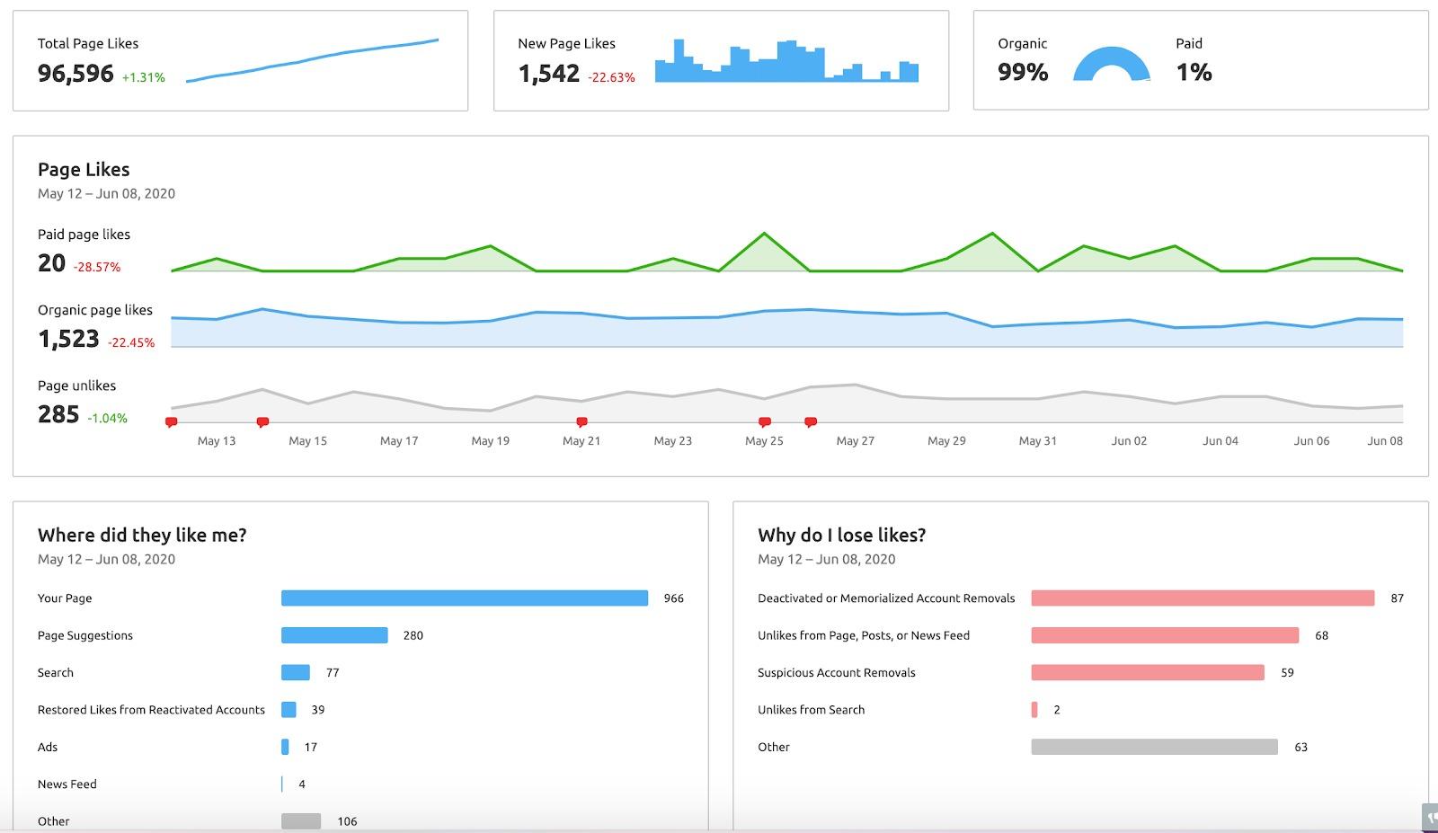 Social Media Analytics image 4