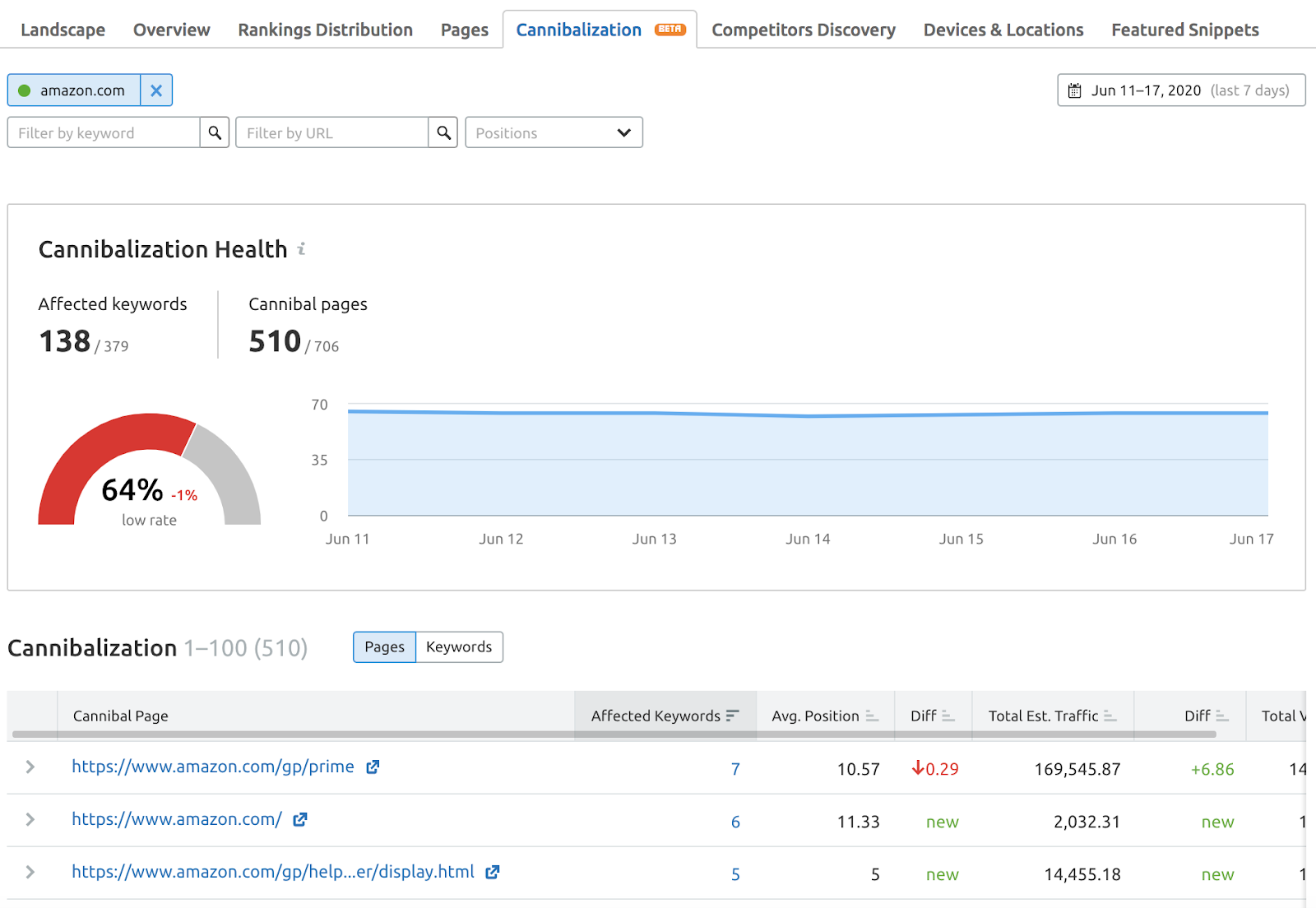 Keyword Cannibalization Report in Semrush Position Tracking