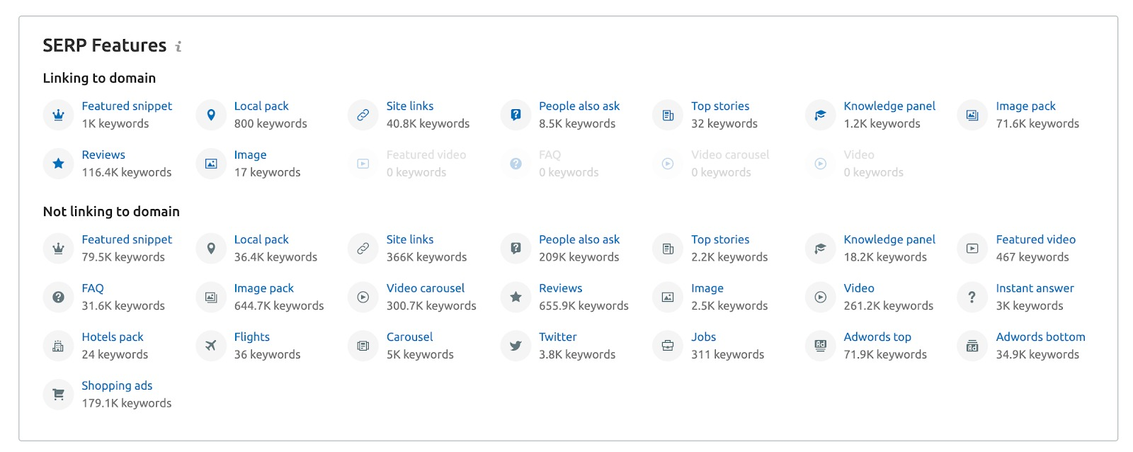 What Semrush Tools Can I Use to Research SERP Features? image 3