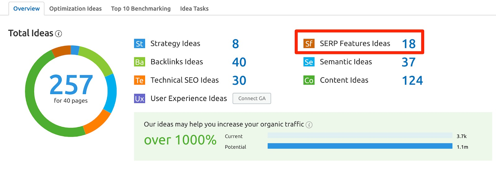 What Semrush Tools Can I Use to Research SERP Features? image 5