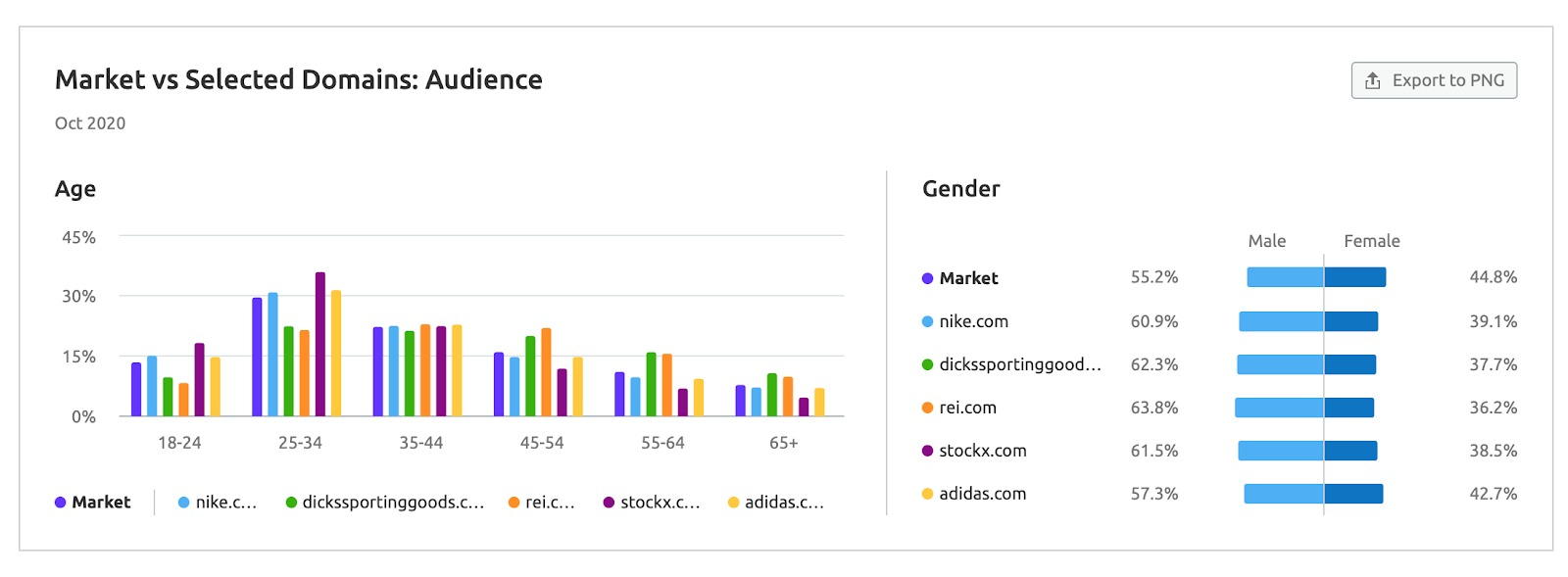 Market Explorer Benchmarking Report image 3