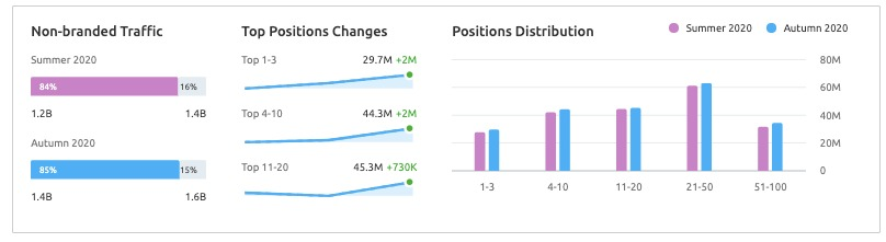 Domain Overview Growth Report image 3