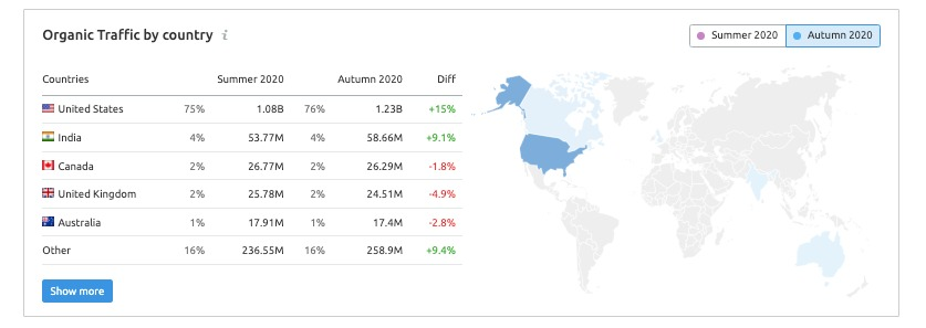 Domain Overview Growth Report image 5