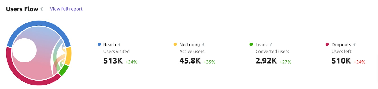 Analyzing and Measuring Content Performance by Funnel Stages image 1