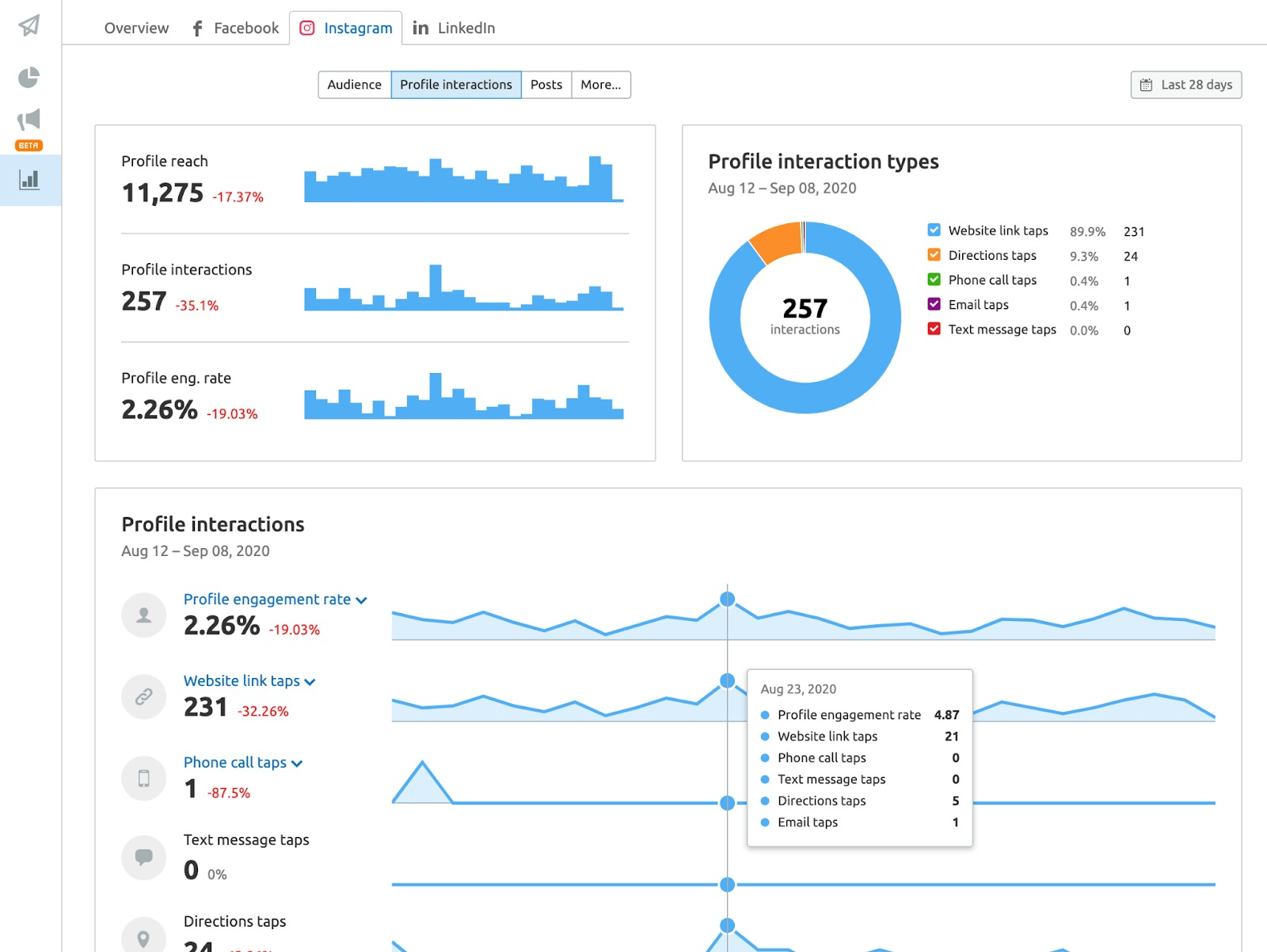 Social Media Analytics image 8