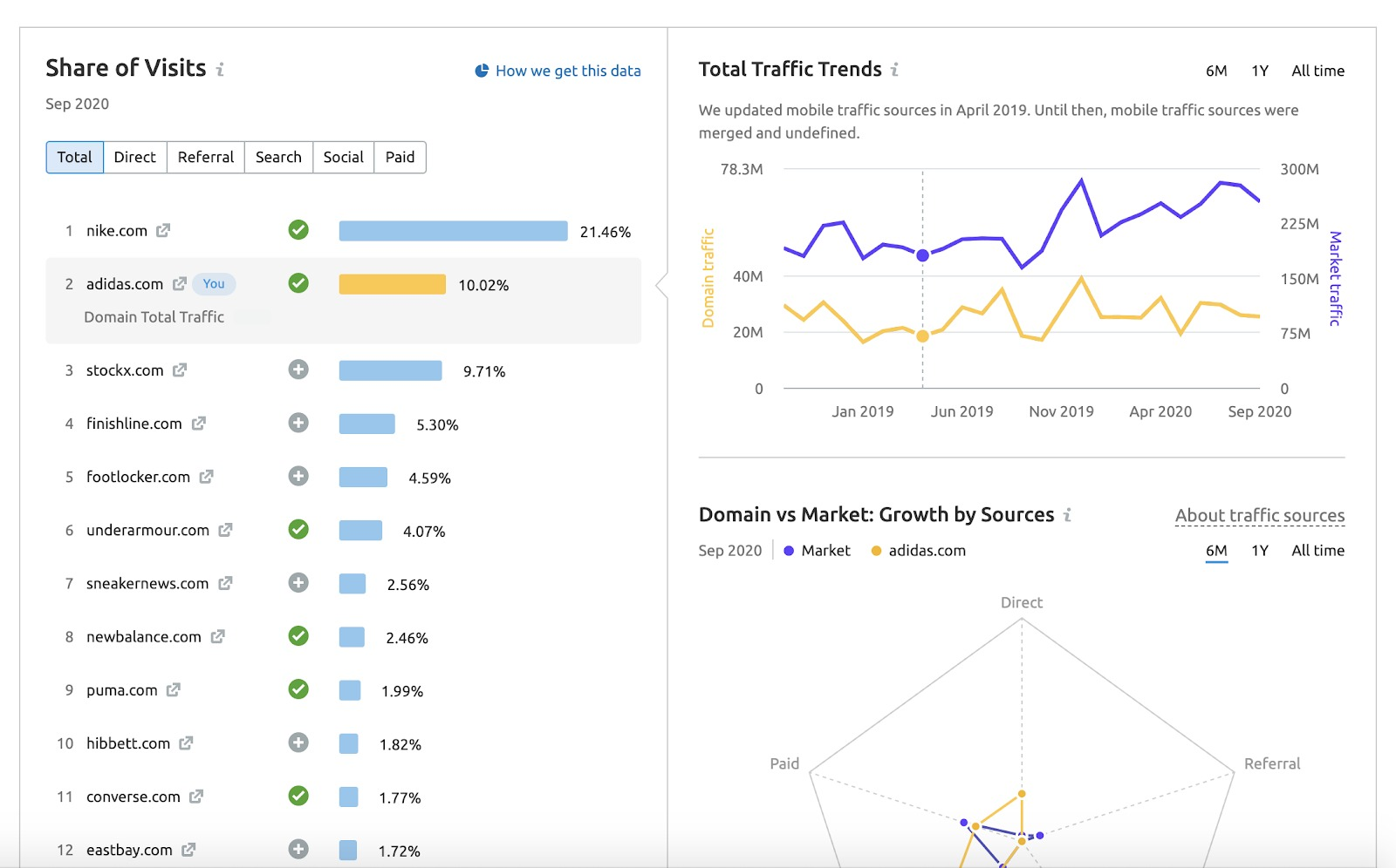 Le rapport Vue d'ensemble de Market Explorer image 3