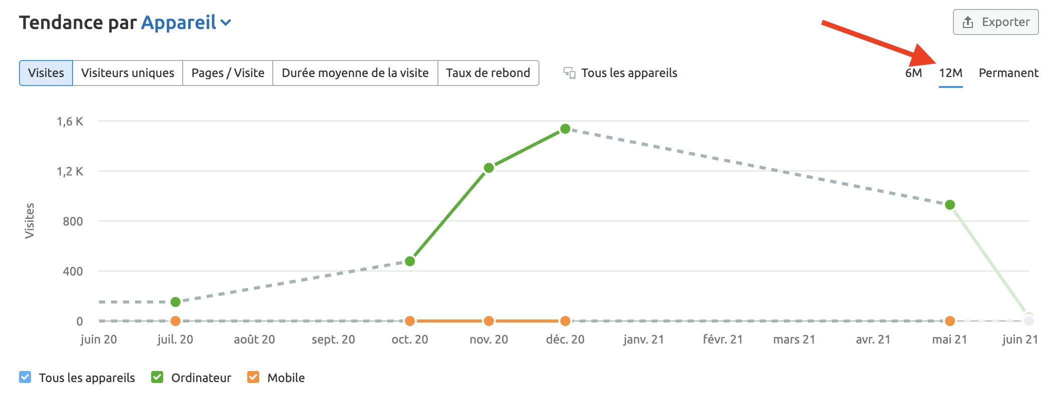 Pourquoi y a-t-il peu ou pas de données dans Analyse du trafic pour le site web que j'ai entré? image 2