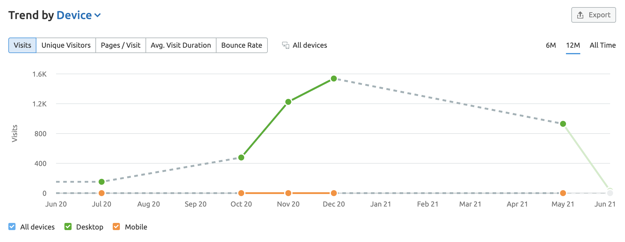 Why is there limited or no data in Traffic Analytics for the website I entered? image 2