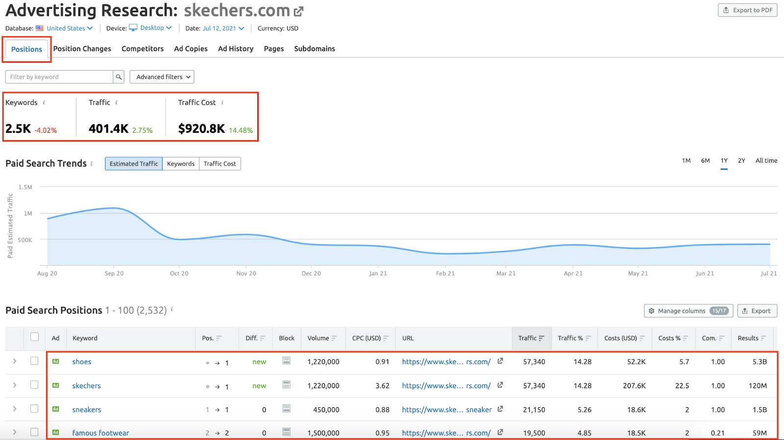 Analyzing Your Competitor's Advertising Strategy with Semrush image 2