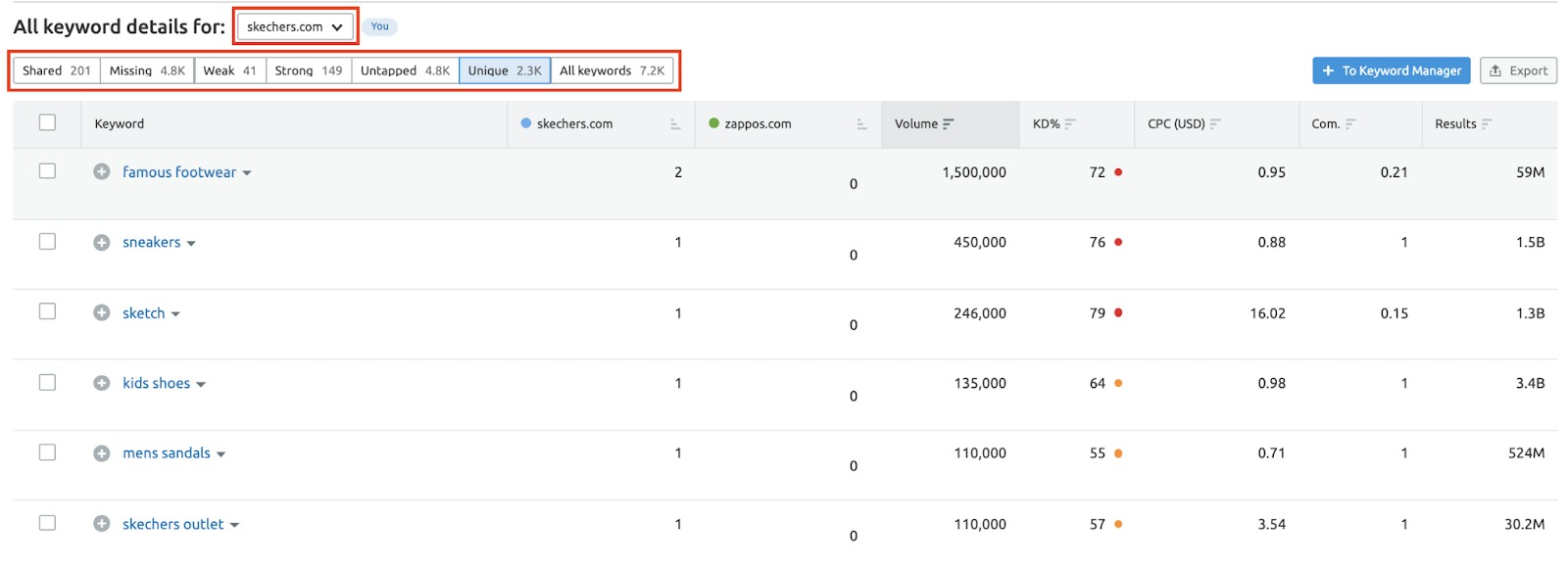 Analyzing Your Competitor's Advertising Strategy with Semrush image 4