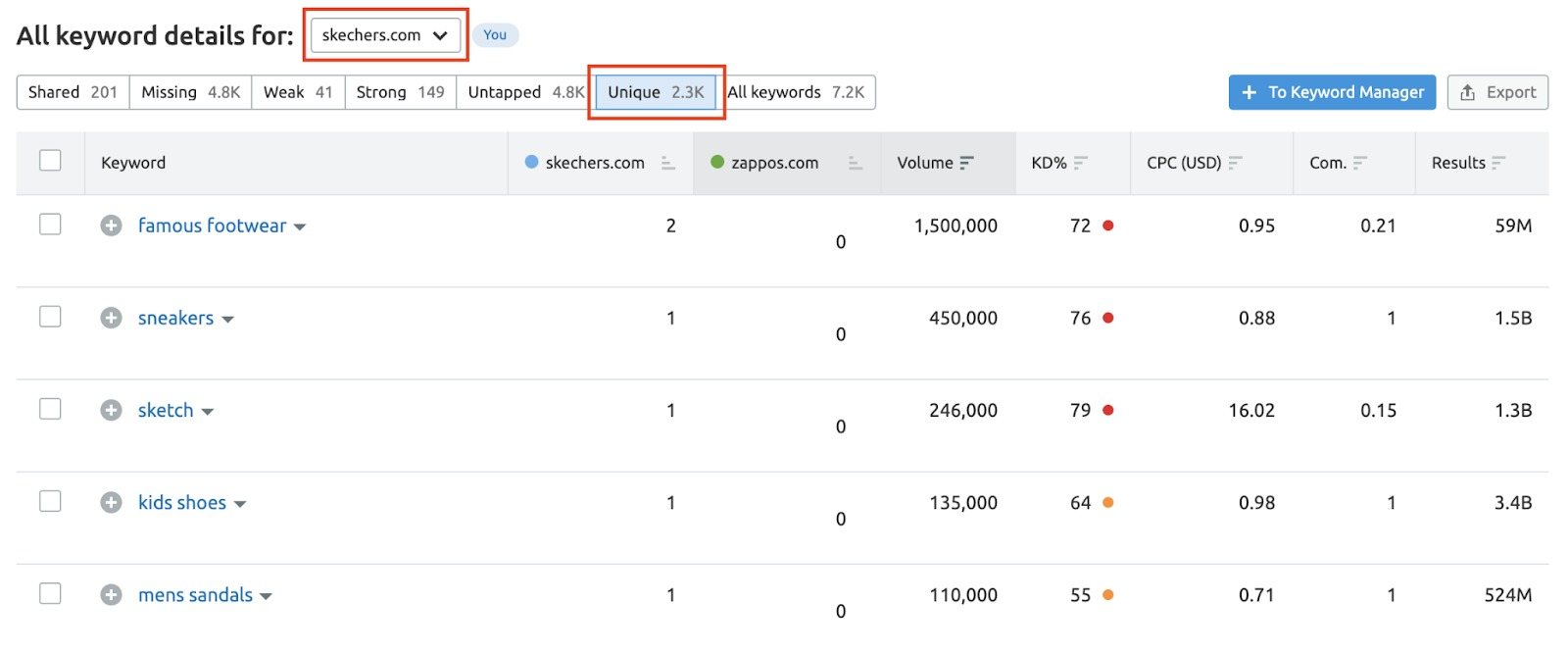 Analyzing Your Competitor's Advertising Strategy with Semrush image 6