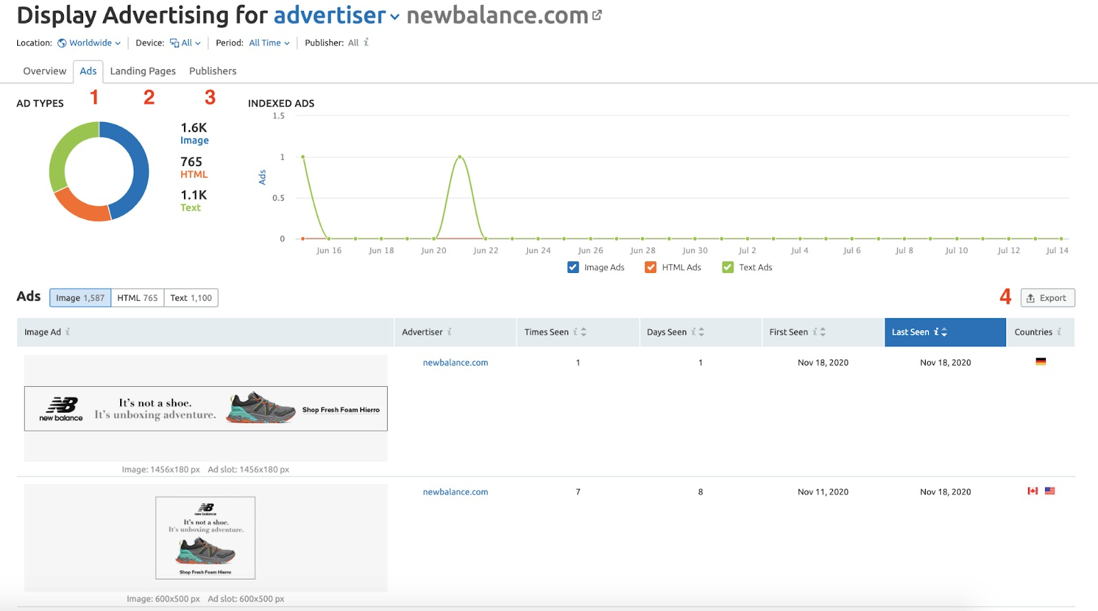 Analyzing Your Competitor's Advertising Strategy with Semrush image 8