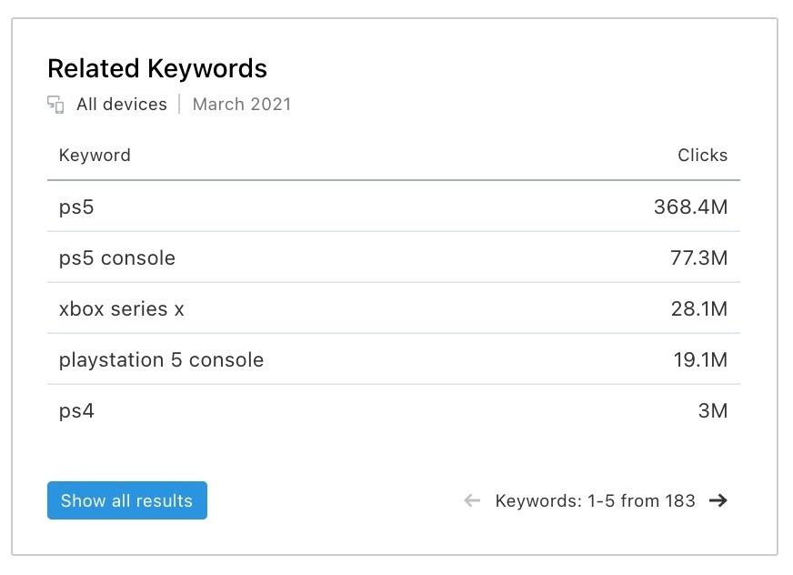 E-commerce Keywords Analytics image 6