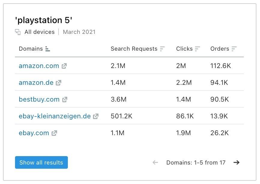 E-commerce Keywords Analytics image 7