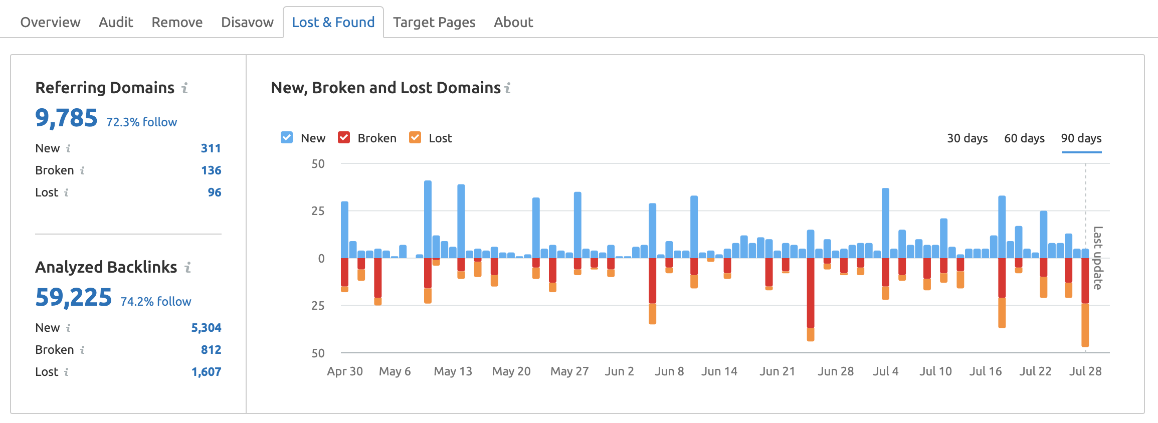 Backlink Audit Lost and Found