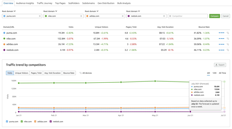 Traffic Analytics benchmark competitors