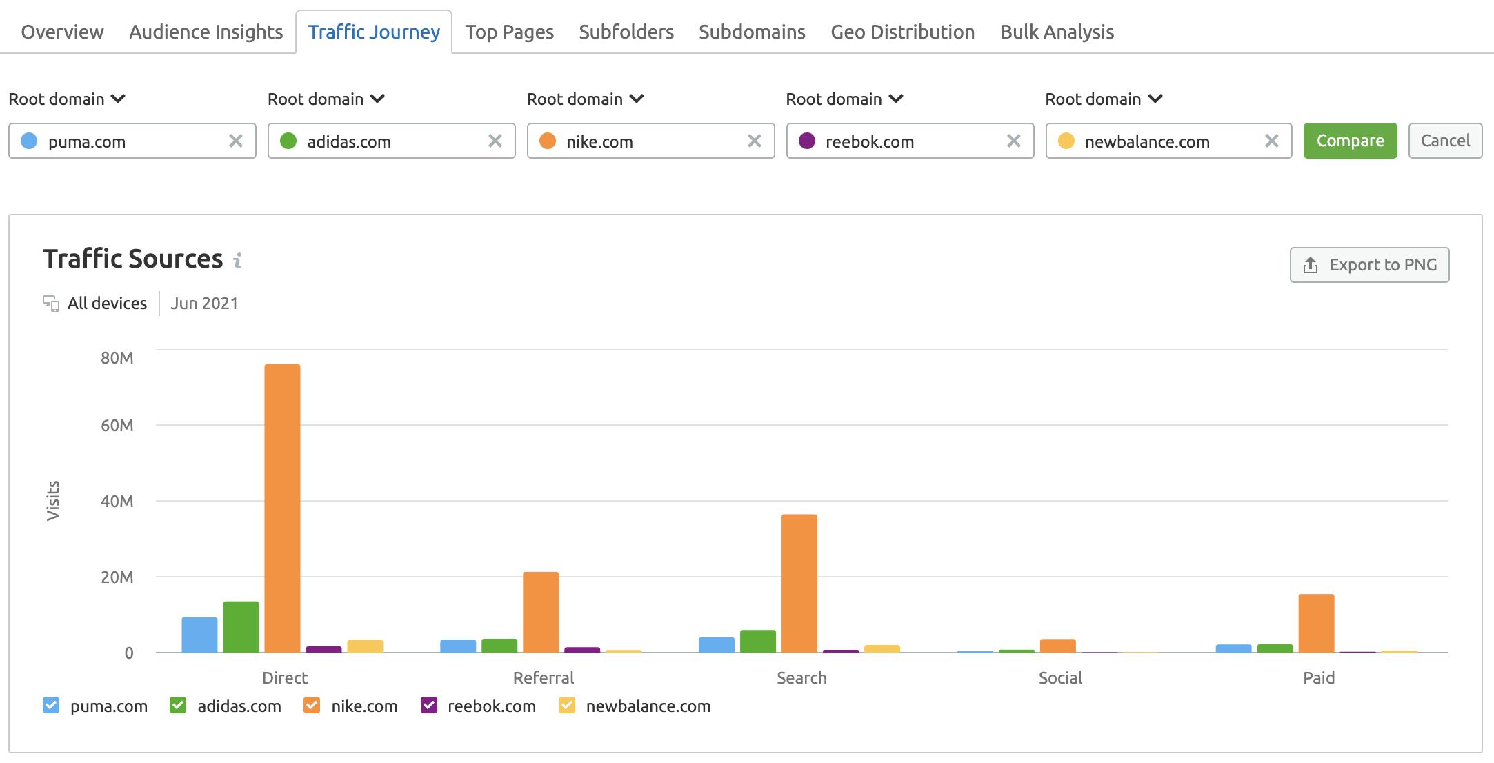 Traffic Analytics traffic journey