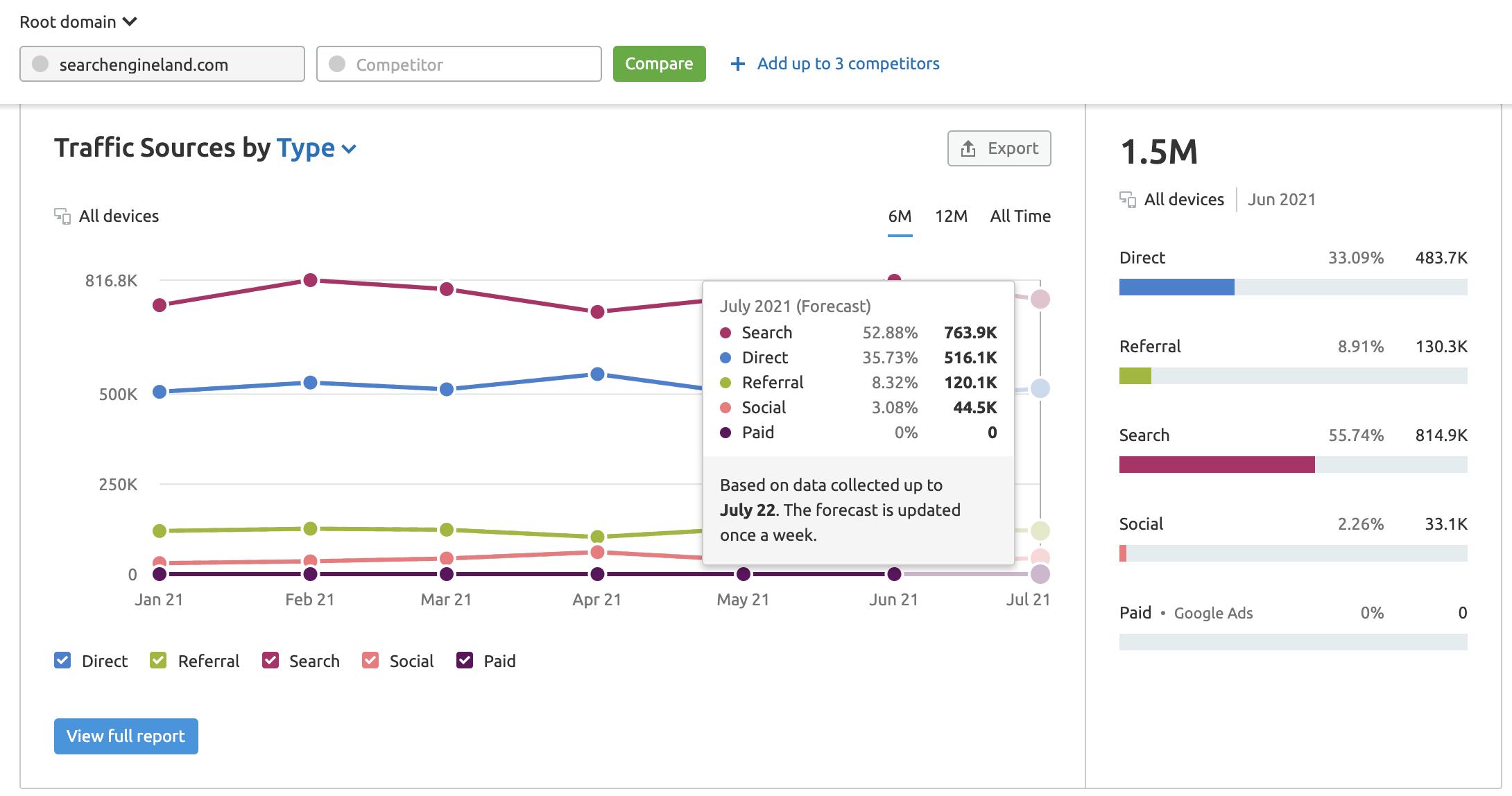 Traffic Analytics sources