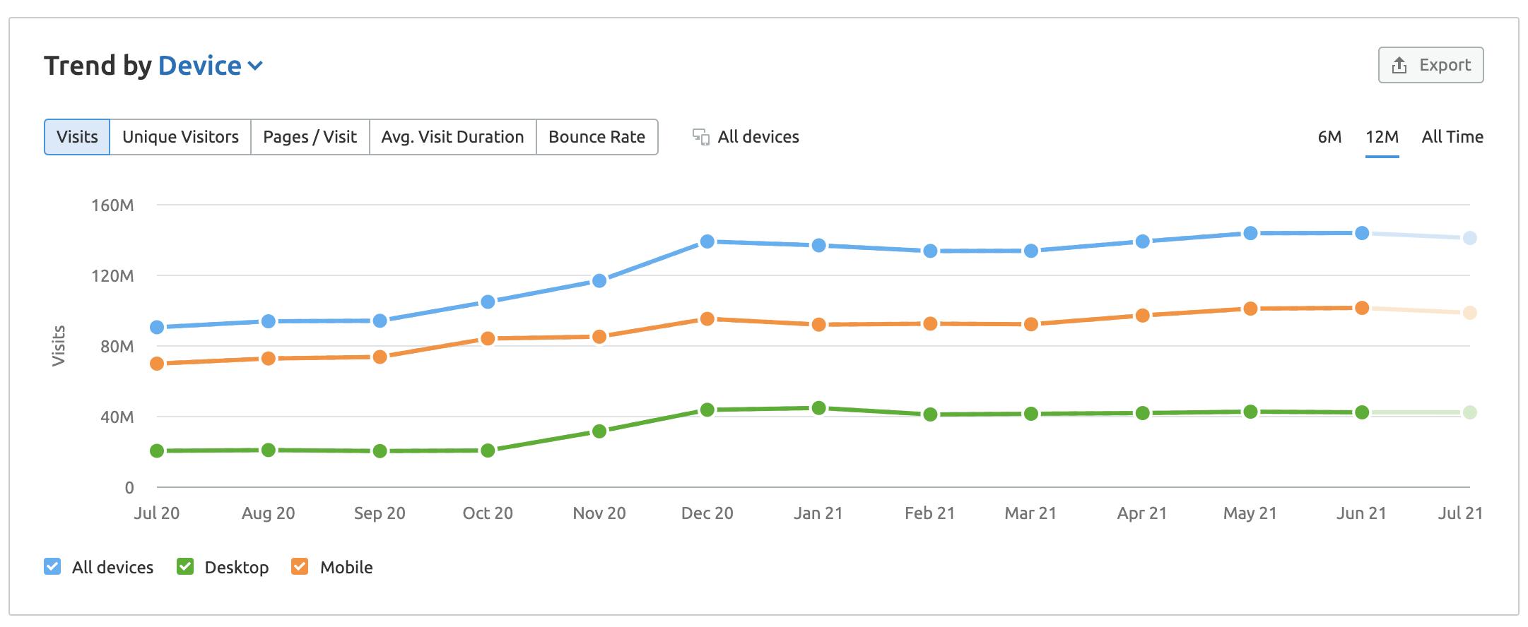 Traffic Analytics trends