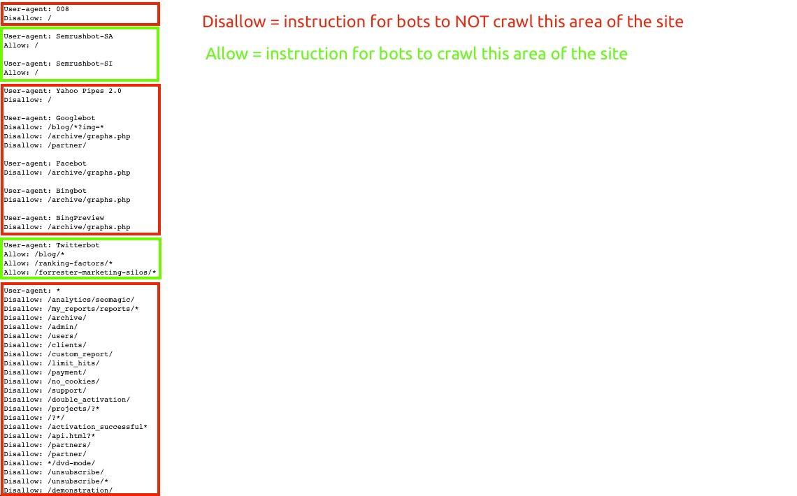 Risoluzione dei problemi di Site Audit image 1
