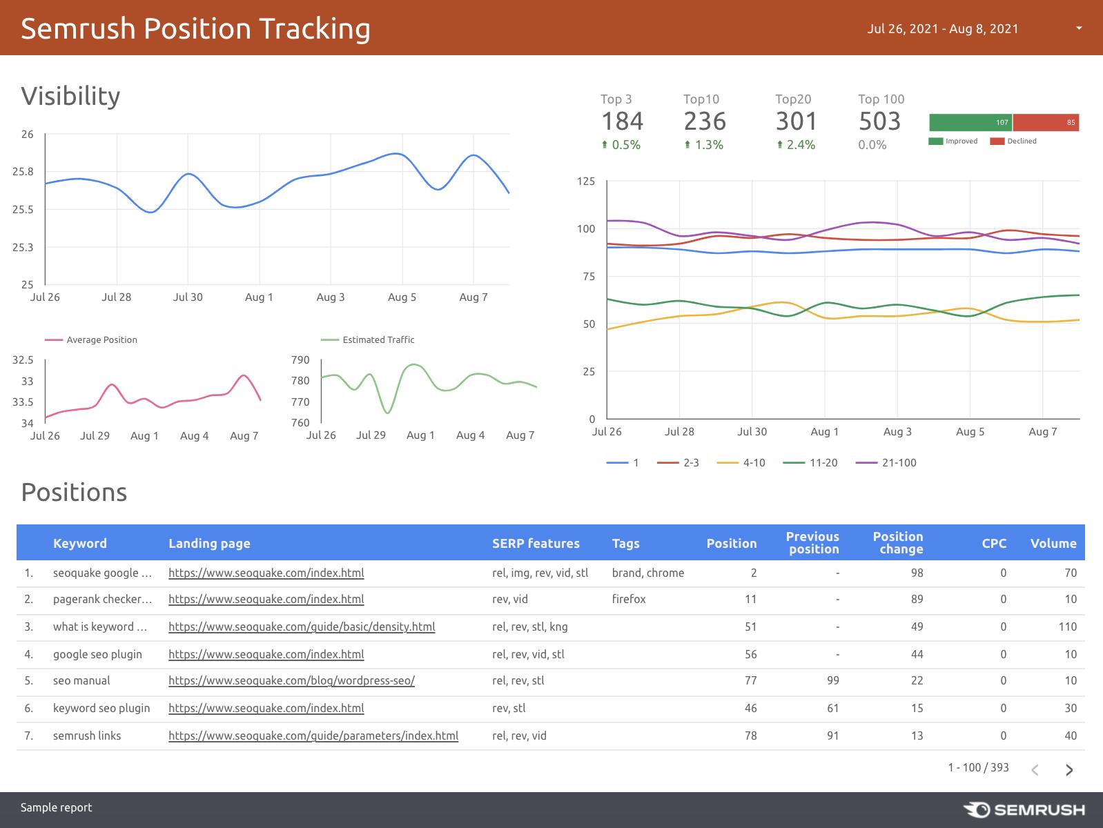 GDS Semrush Position Tracking