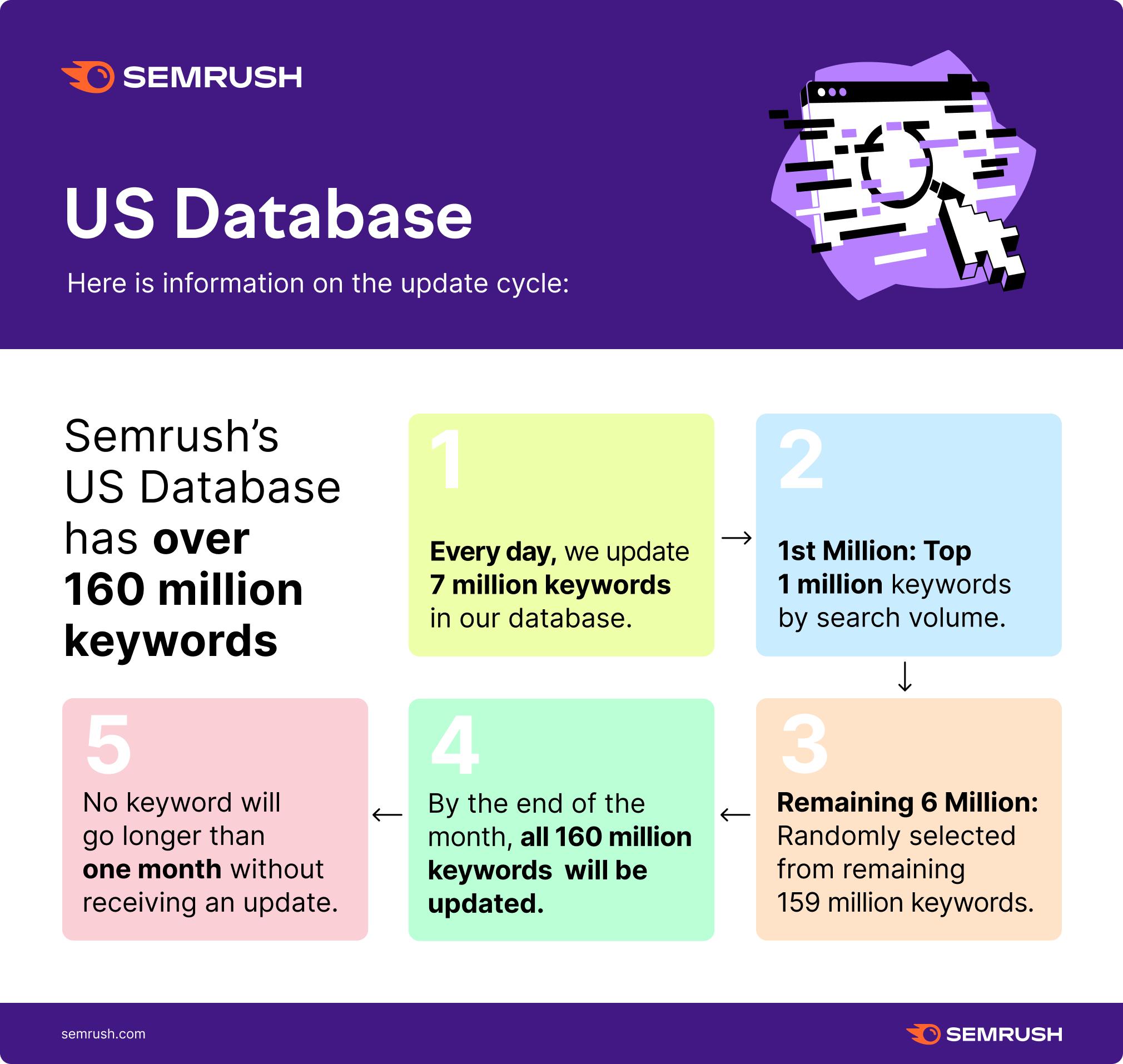 Semrush Data Update: Domain and Keyword Analytics image 1