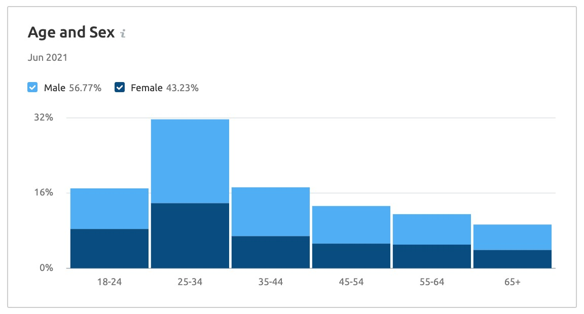 Market Explorer Demographics Report image 1
