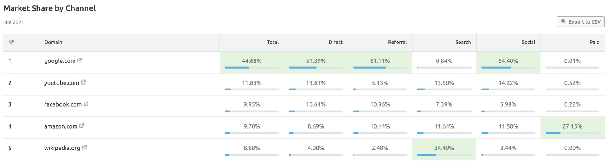 Market Explorer Benchmarking Report image 11