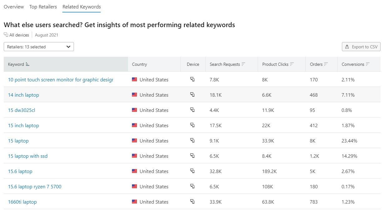 E-commerce Keywords Analytics image 10
