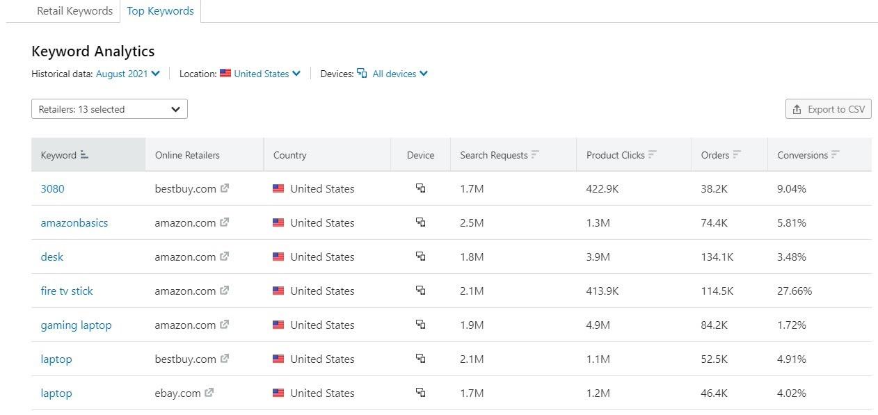 E-commerce Keywords Analytics image 12