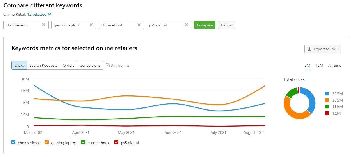 E-commerce Keywords Analytics image 5