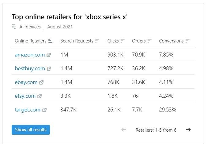 E-commerce Keywords Analytics image 8