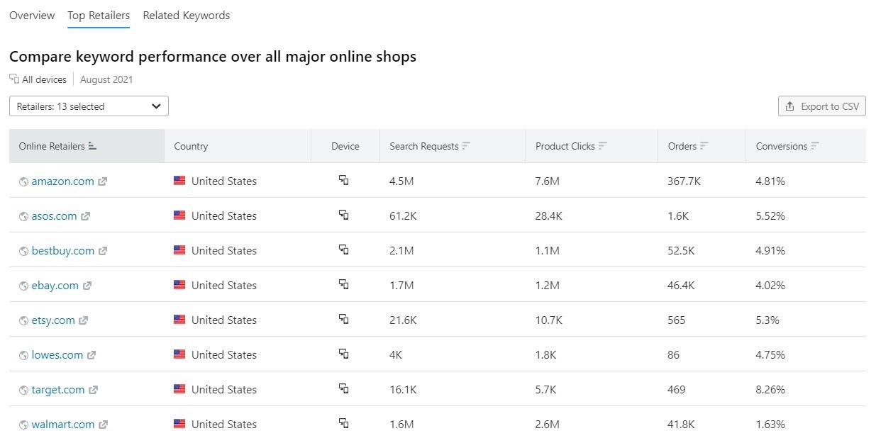 E-commerce Keywords Analytics image 9